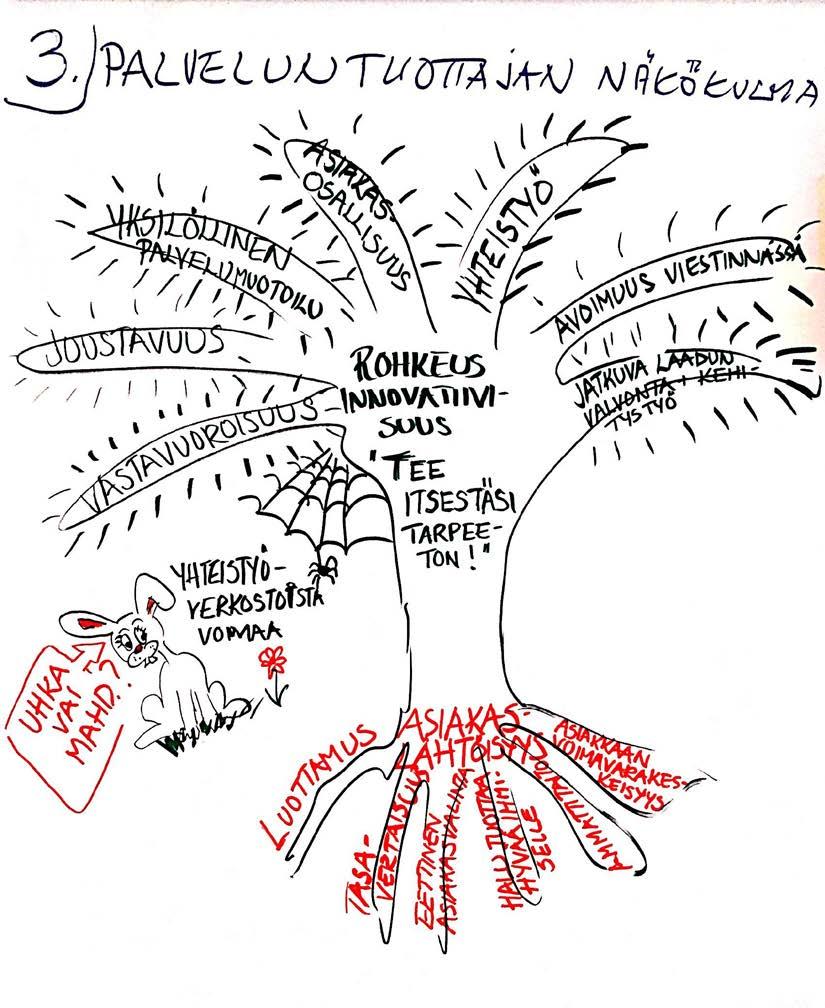 Arvot ja toimintatavat: palveluntuottajan näkökulma